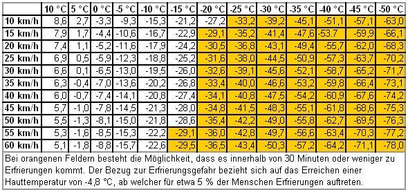 Windchill-Temperatur
