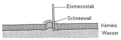 Messung des Kerneises